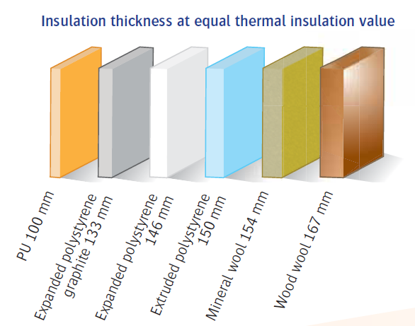 insulation thickness at equal thermal insulation value